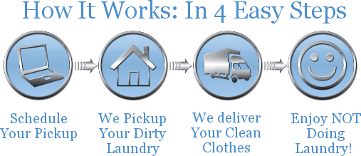How It Works: In 4 Easy Steps